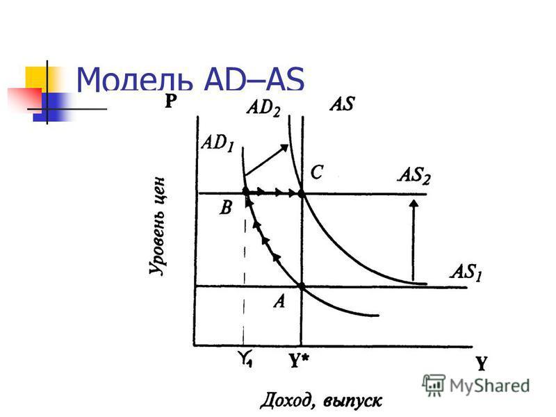 Модель AD–AS