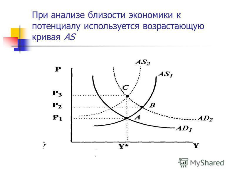 При анализе близости экономики к потенциалу используется возрастающую кривая AS