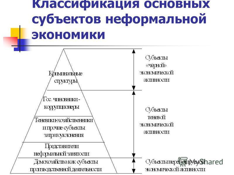 Классификация основных субъектов неформальной экономики