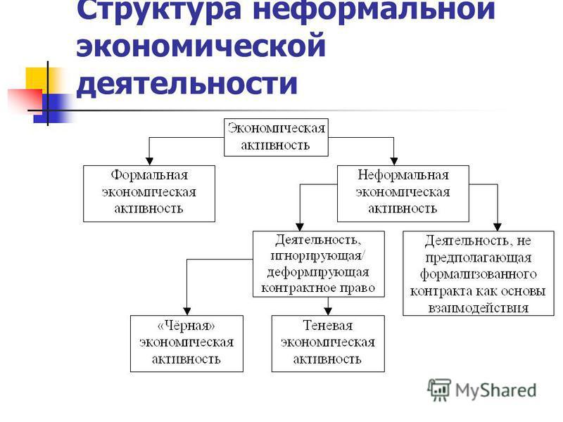 Структура неформальной экономической деятельности