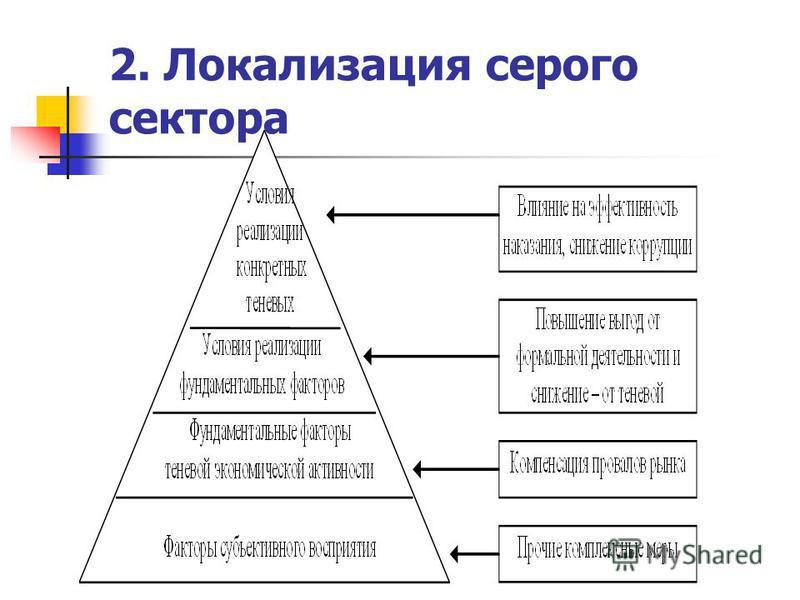 2. Локализация серого сектора