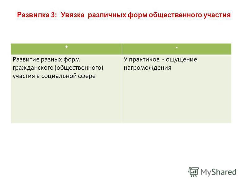 Развилка 3: Увязка различных форм общественного участия +- Развитие разных форм гражданского (общественного) участия в социальной сфере У практиков - ощущение нагромождения