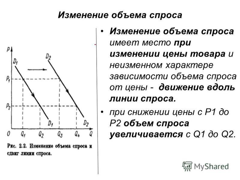 Изменение объема спроса Изменение объема спроса имеет место при изменении цены товара и неизменном характере зависимости объема спроса от цены - движение вдоль линии спроса. при снижении цены с Р1 до P2 объем спроса увеличивается с Q1 до Q2.