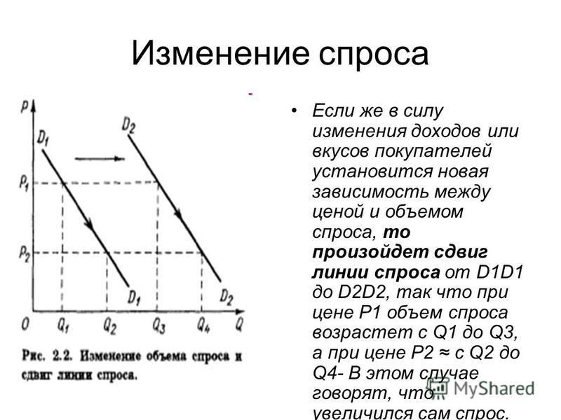 Если же в силу изменения доходов или вкусов покупателей установится новая зависимость между ценой и объемом спроса, то произойдет сдвиг линии спроса от D1D1 до D2D2, так что при цене Р1 объем спроса возрастет с Q1 до Q3, а при цене Р2 с Q2 до Q4- В э