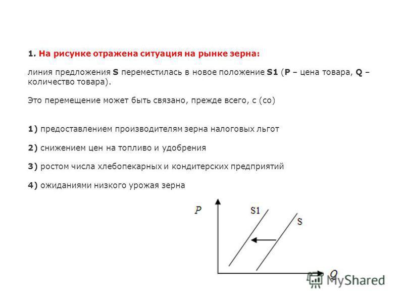 1. На рисунке отражена ситуация на рынке зерна: линия предложения S переместилась в новое положение S1 (P – цена товара, Q – количество товара). Это перемещение может быть связано, прежде всего, с (со) 1) предоставлением производителям зерна налоговы
