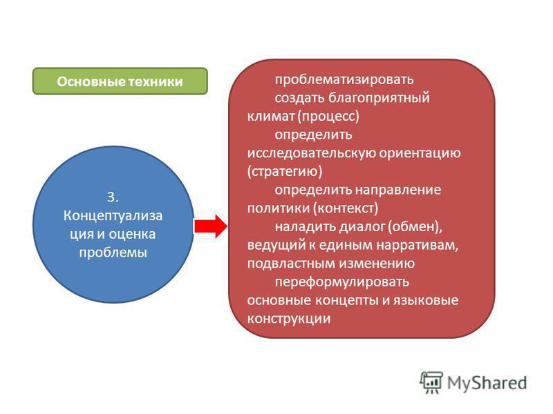 3. Концептуализа ция и оценка проблемы проблематизировать создать благоприятный климат (процесс) определить исследовательскую ориентацию (стратегию) определить направление политики (контекст) наладить диалог (обмен), ведущий к единым нарративам, подв