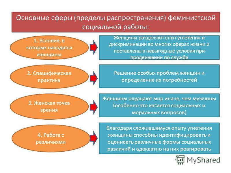 Основные сферы (пределы распространения) феминистской социальной работы: 1. Условия, в которых находятся женщины 2. Специфическая практика 3. Женская точка зрения 4. Работа с различиями Женщины разделяют опыт угнетения и дискриминации во многих сфера