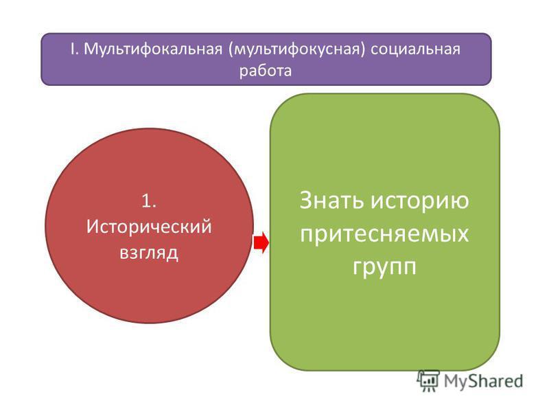 1. Исторический взгляд Знать историю притесняемых групп I. Мультифокальная (мультифокусная) социальная работа