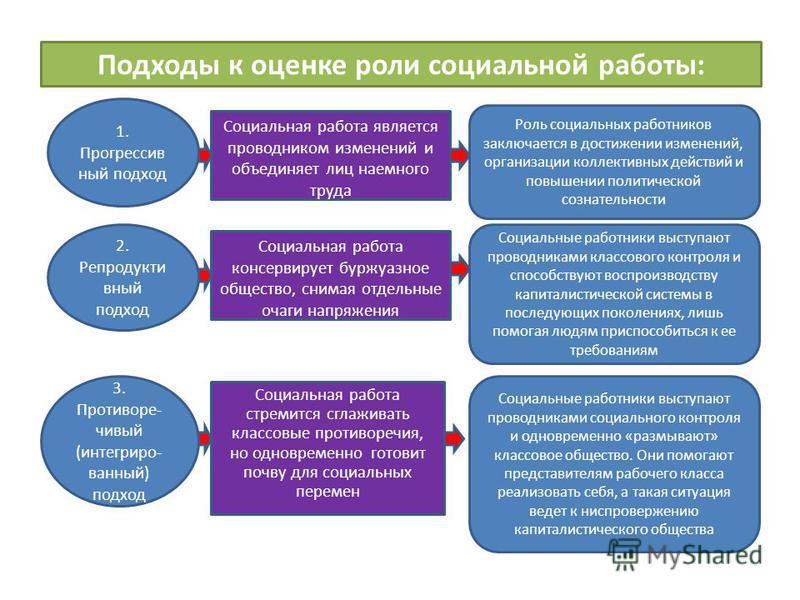 Подходы к оценке роли социальной работы: Социальная работа является проводником изменений и объединяет лиц наемного труда 1. Прогрессив ный подход 2. Репродукти вный подход 3. Противоре- чивый (интегрированный) подход Социальная работа консервирует б