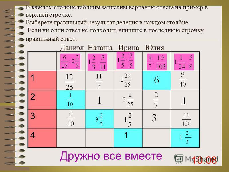 В каждом столбце таблицы записаны варианты ответа на пример в верхней строчке. Выберете правильный результат деления в каждом столбце. Если ни один ответ не подходит, впишите в последнюю строчку правильный ответ. Даниэл Наташа Ирина Кирилл 1 2 3 4 Др
