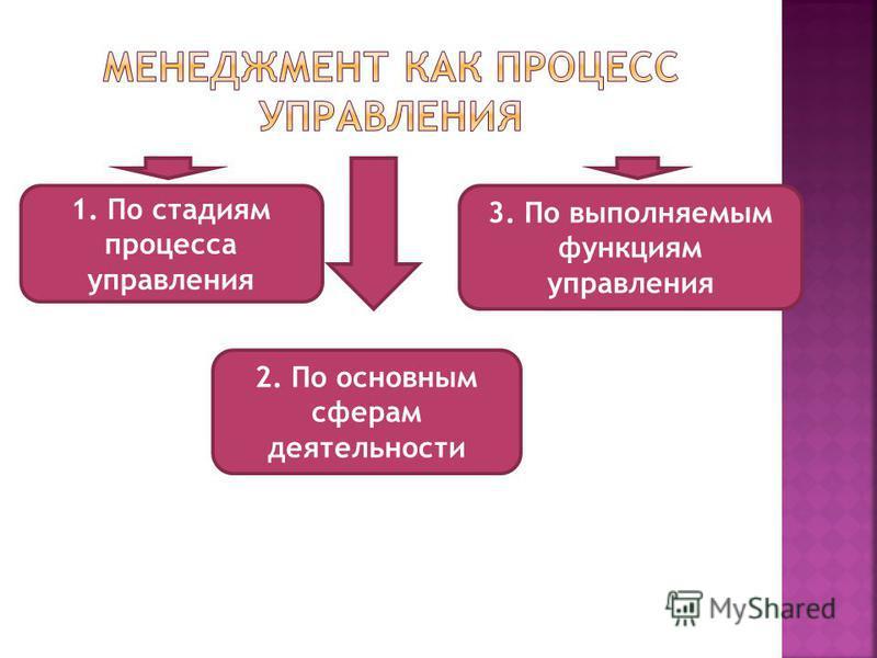 1. По стадиям процесса управления 2. По основным сферам деятельности 3. По выполняемым функциям управления
