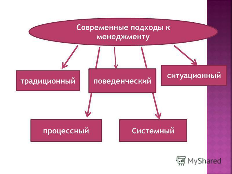 Современные подходы к менеджменту традиционный процессный Системный ситуационный поведенческий