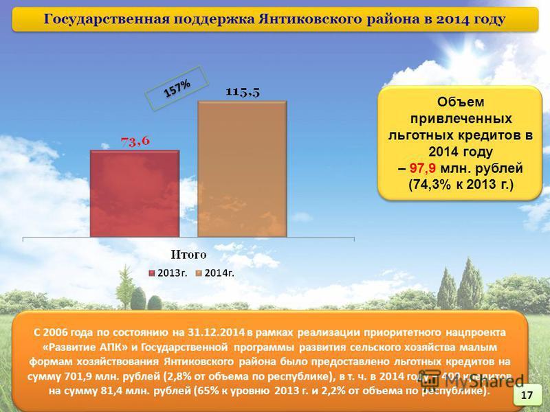 Государственная поддержка Янтиковского района в 2014 году Объем привлеченных льготных кредитов в 2014 году – 97,9 млн. рублей (74,3% к 2013 г.) Объем привлеченных льготных кредитов в 2014 году – 97,9 млн. рублей (74,3% к 2013 г.) 157% С 2006 года по
