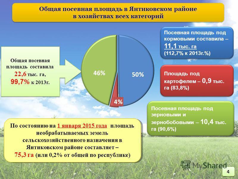 Общая посевная площадь в Янтиковском районе в хозяйствах всех категорий Общая посевная площадь в Янтиковском районе в хозяйствах всех категорий Общая посевная площадь составила 22,6 тыс. га, 99,7 % к 2013 г. Общая посевная площадь составила 22,6 тыс.