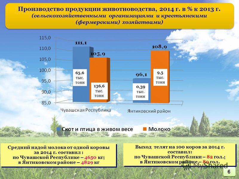 Производство продукции животноводства, 2014 г. в % к 2013 г. (сельскохозяйственными организациями и крестьянскими (фермерскими) хозяйствами) 65,6 тыс. тонн 136,6 тыс. тонн 0,39 тыс. тонн 9,5 тыс. тонн Средний надой молока от одной коровы за 2014 г. с