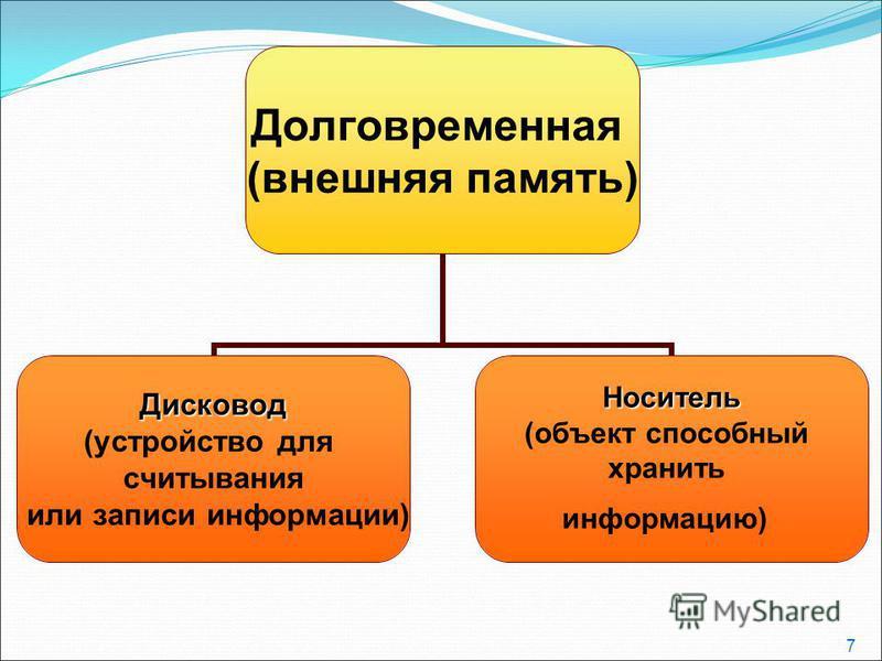 7 Долговременная (внешняя память) Дисковод (устройство для считывания или записи информации)Носитель (объект способный хранить информацию)
