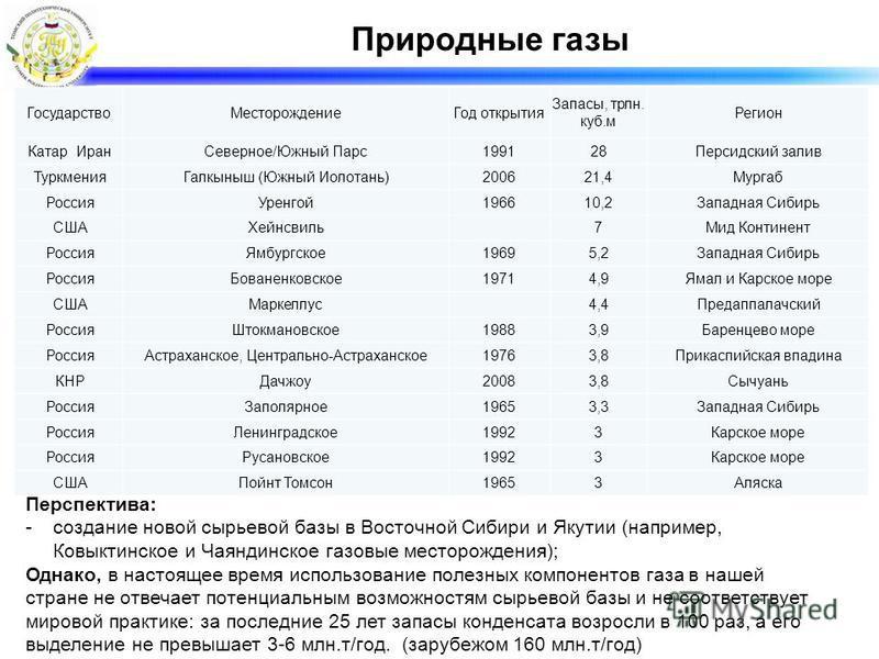 Перспектива: -создание новой сырьевой базы в Восточной Сибири и Якутии (например, Ковыктинское и Чаяндинское газовые месторождения); Однако, в настоящее время использование полезных компонентов газа в нашей стране не отвечает потенциальным возможност