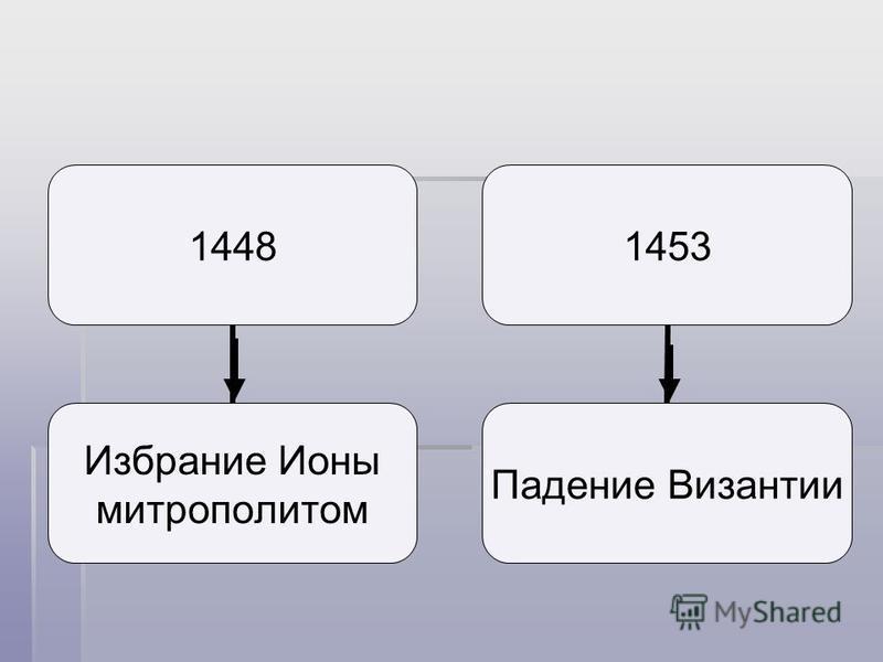 1453 Падение Византии 1448 Избрание Ионы митрополитом