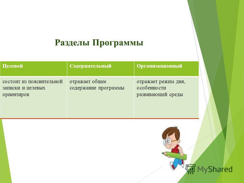 Целевой СодержательныйОрганизационный состоит из пояснительной записки и целевых ориентиров отражает общее содержание программы отражает режим дня, особенности развивающей среды