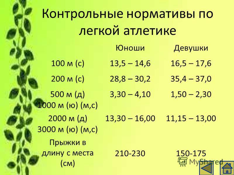 Контрольные нормативы по легкой атлетике Юноши Девушки 100 м (с)13,5 – 14,616,5 – 17,6 200 м (с)28,8 – 30,235,4 – 37,0 500 м (д) 1000 м (ю) (м,с) 3,30 – 4,101,50 – 2,30 2000 м (д) 3000 м (ю) (м,с) 13,30 – 16,0011,15 – 13,00 Прыжки в длину с места (см