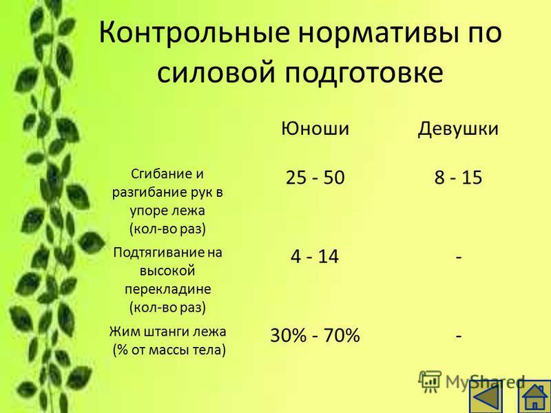 Контрольные нормативы по силовой подготовке Юноши Девушки Сгибание и разгибание рук в упоре лежа (кол-во раз) 25 - 508 - 15 Подтягивание на высокой перекладине (кол-во раз) 4 - 14- Жим штанги лежа (% от массы тела) 30% - 70%-