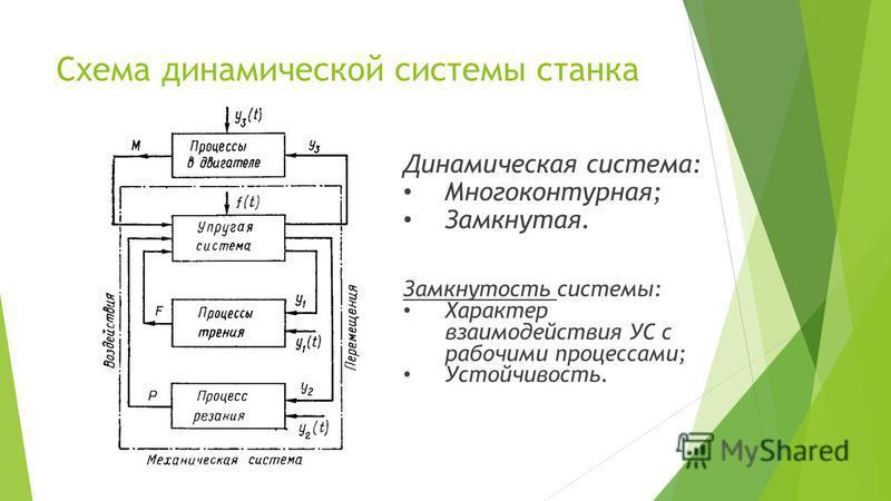 Схема динамической системы станка Замкнутость системы: Характер взаимодействия УС с рабочими процессами; Устойчивость. Динамическая система: Многоконтурная; Замкнутая.