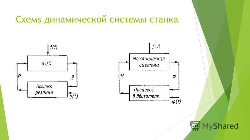 Схемs динамической системы станка