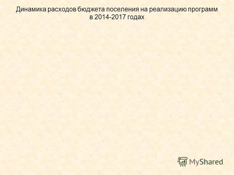 Динамика расходов бюджета поселения на реализацию программ в 2014-2017 годах