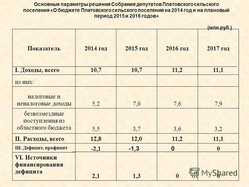 Показатель 2014 год 2015 год 2016 год 2017 год I. Доходы, всего 10,7 11,211,1 из них: налоговые и неналоговые доходы 5,27,07,67,9 безвозмездные поступления из областного бюджета 5,53,73,63,2 II. Расходы, всего 12,812,011,211,1 III. Дефицит, профицит