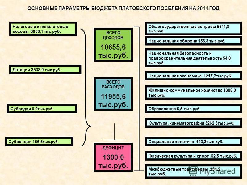 ОСНОВНЫЕ ПАРАМЕТРЫ БЮДЖЕТА ПЛАТОВСКОГО ПОСЕЛЕНИЯ НА 2014 ГОД Налоговые и неналоговые доходы 6966,1 тыс.руб. Дотации 3533,0 тыс.руб. Субсидии 0,0 тыс.руб. Субвенции 156,5 тыс.руб. Общегосударственные вопросы 5511,8 тыс.руб. Национальная безопасность и