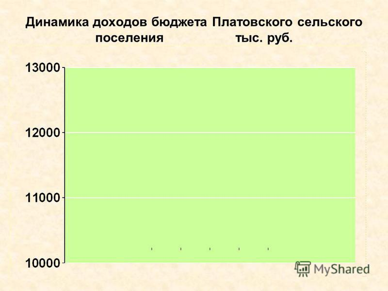Динамика доходов бюджета Платовского сельского поселения тыс. руб. (млн.руб.)