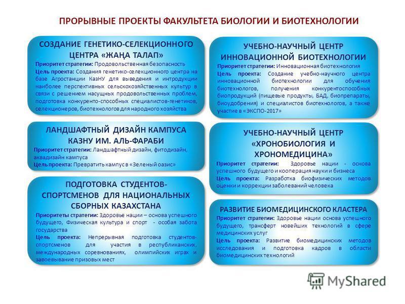 УЧЕБНО-НАУЧНЫЙ ЦЕНТР ИННОВАЦИОННОЙ БИОТЕХНОЛОГИИ Приоритет стратегии: Инновационная биотехнология Цель проекта: Создание учебно-научного центра инновационной биотехнологии для обучения биотехнологов, получения конкурентоспособных био продукций (пищев