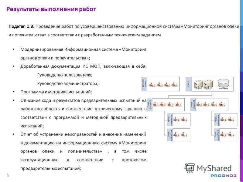 5 Результаты выполнения работ Подэтап 1.3. Проведение работ по усовершенствованию информационной системы «Мониторинг органов опеки и попечительства» в соответствии с разработанным техническим заданием Модернизированная Информационная система «Монитор