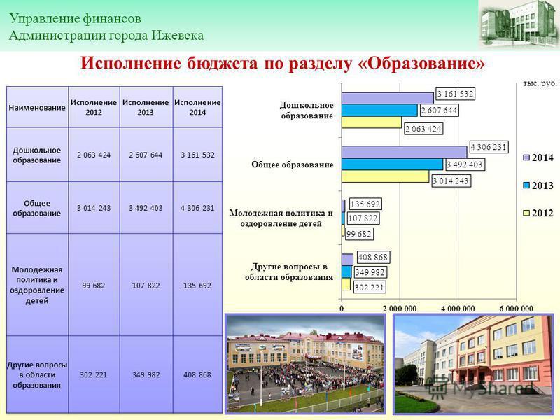 Управление финансов Администрации города Ижевска Исполнение бюджета по разделу «Образование»