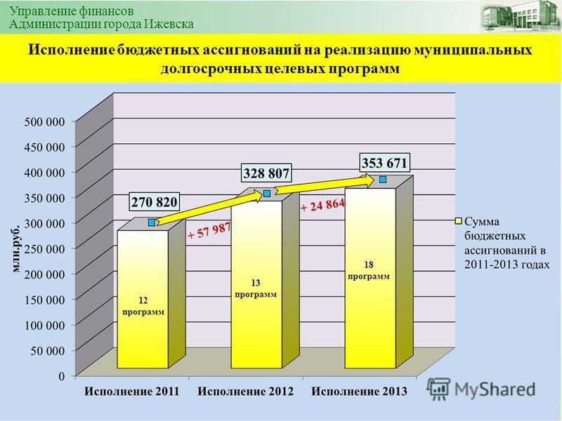 Исполнение бюджетных ассигнований на реализацию муниципальных долгосрочных целевых программ Управление финансов Администрации города Ижевска + 57 987 + 24 864 12 программ 13 программ 18 программ