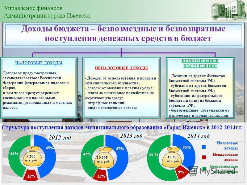 Структура поступления доходов муниципального образования «Город Ижевск» в 2012-2014 г.г. Безвозмездные поступления 12 285 млн. руб. 56 % 10 905 млн. руб. 9 206 млн. руб. НАЛОГОВЫЕ ДОХОДЫ Доходы от предусмотренных законодательством Российской Федераци