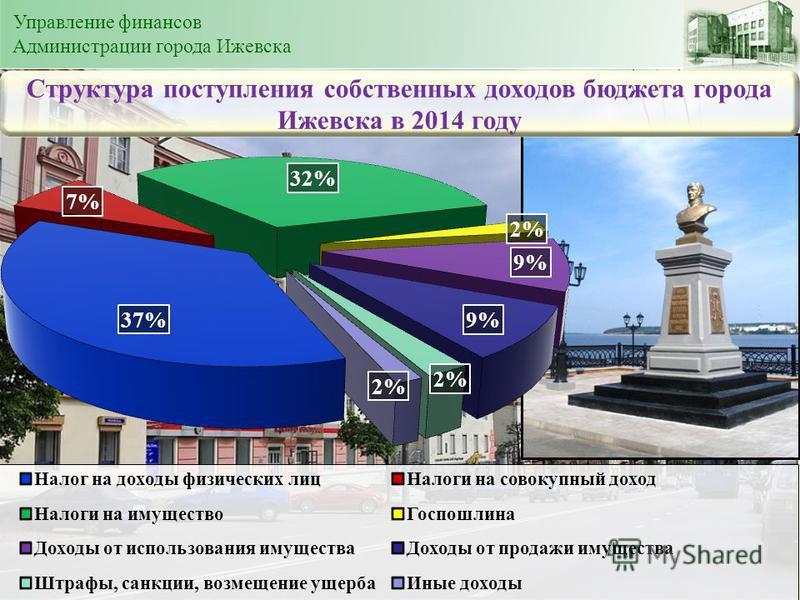Структура поступления собственных доходов бюджета города Ижевска в 2014 году