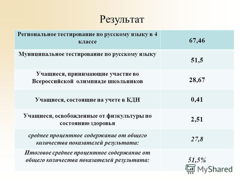 Результат Региональное тестирование по русскому языку в 4 классе 67,46 Муниципальное тестирование по русскому языку 51,5 Учащиеся, принимающие участие во Всероссийской олимпиаде школьников 28,67 Учащиеся, состоящие на учете в КДН 0,41 Учащиеся, освоб