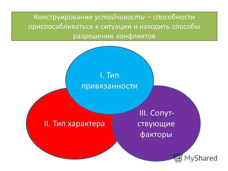 II. Тип характера III. Сопут- ствующие факторы I. Тип привязанности Конструирование устойчивости – способности приспосабливаться к ситуации и находить способы разрешения конфликтов