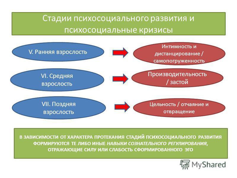 Стадии психосоциального развития и психосоциальные кризисы VI. Средняя взрослость VII. Поздняя взрослость V. Ранняя взрослость Интимность и дистанцирование / самопогруженность Производительность / застой Цельность / отчаяние и отвращение В ЗАВИСИМОСТ