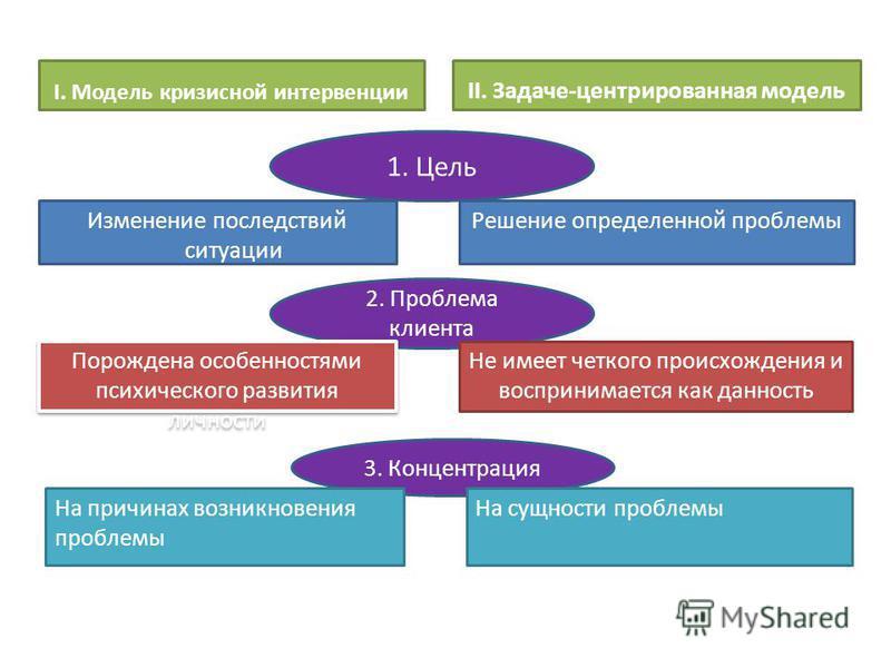 I. Модель кризисной интервенции Изменение последствий ситуации II. Задаче-центрированная модель Решение определенной проблемы 1. Цель 2. Проблема клиента Порождена особенностями психического развития личности Не имеет четкого происхождения и восприни