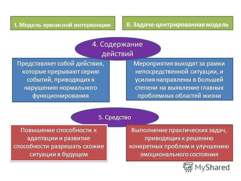 I. Модель кризисной интервенции Представляет собой действия, которые прерывают серию событий, приводящих к нарушению нормального функционирования II. Задаче-центрированная модель Мероприятия выходят за рамки непосредственной ситуации, и усилия направ