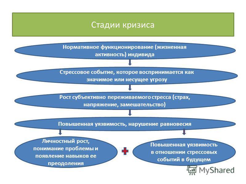 Стадии кризиса Нормативное функционирование (жизненная активность) индивида Стрессовое событие, которое воспринимается как значимое или несущее угрозу Рост субъективно переживаемого стресса (страх, напряжение, замешательство) Повышенная уязвимость, н