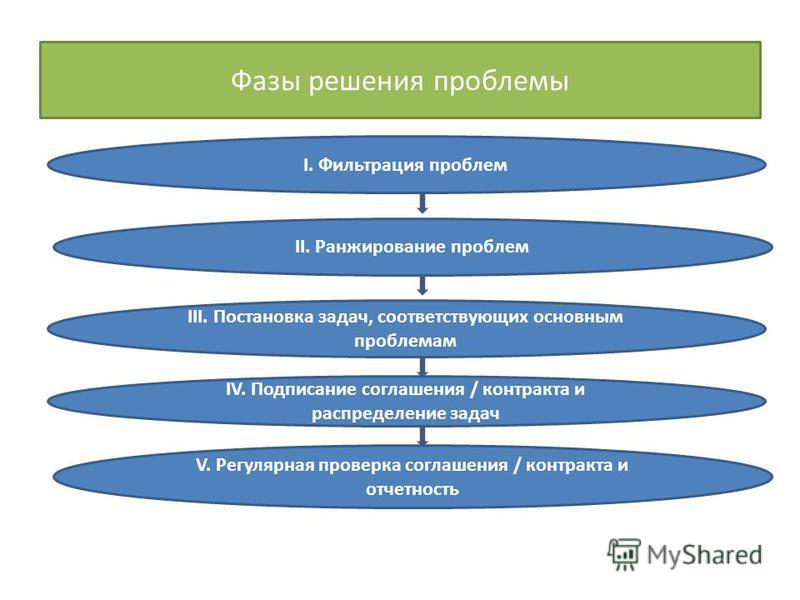 Фазы решения проблемы I. Фильтрация проблем II. Ранжирование проблем III. Постановка задач, соответствующих основным проблемам IV. Подписание соглашения / контракта и распределение задач V. Регулярная проверка соглашения / контракта и отчетность