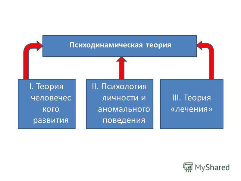 Психодинамическая теория II. Психология личности и аномального поведения I. Теория человеческого развития III. Теория «лечения»
