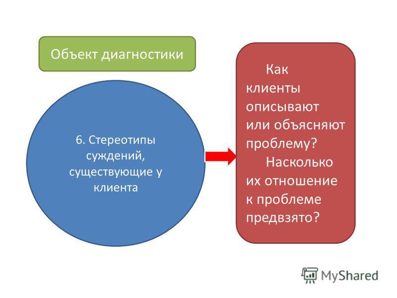 6. Стереотипы суждений, существующие у клиента Как клиенты описывают или объясняют проблему? Насколько их отношение к проблеме предвзято? Объект диагностики