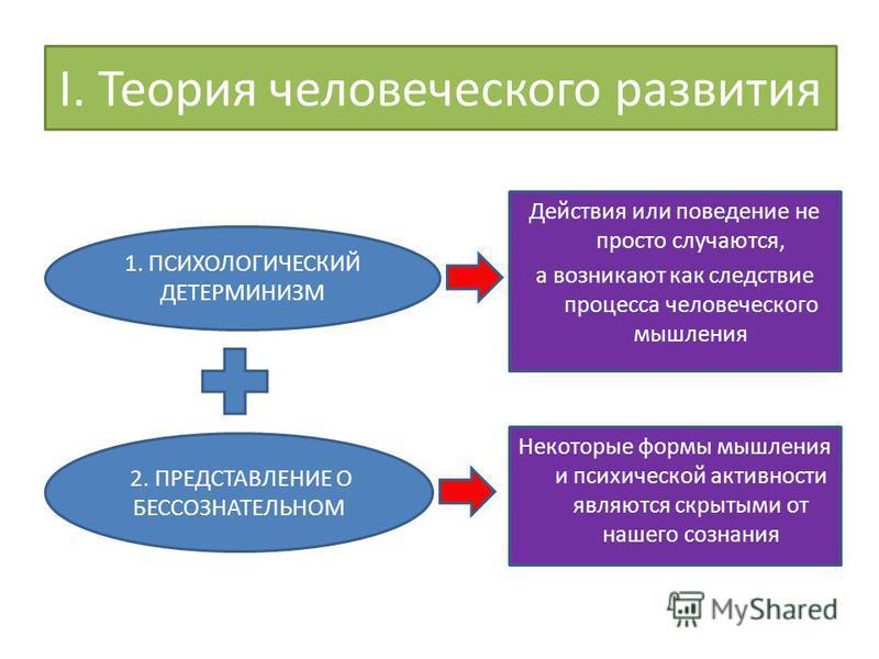 I. Теория человеческого развития 1. ПСИХОЛОГИЧЕСКИЙ ДЕТЕРМИНИЗМ 2. ПРЕДСТАВЛЕНИЕ О БЕССОЗНАТЕЛЬНОМ Действия или поведение не просто случаются, а возникают как следствие процесса человеческого мышления Некоторые формы мышления и психической активности