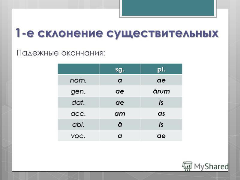 1-е склонение существительных Падежные окончания: sg.pl. nom. aae gen. ārum dat. aeis acc. amas abl. āis voc. aae