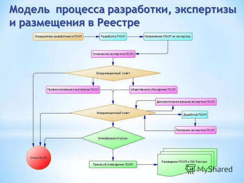 Модель процесса разработки, экспертизы и размещения в Реестре
