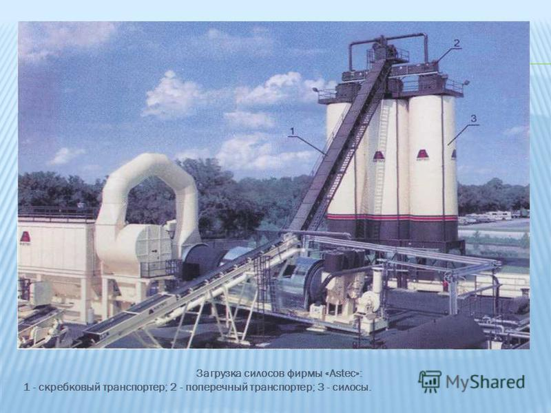 Загрузка силосов фирмы «Astec»: 1 - скребковый транспортер; 2 - поперечный транспортер; 3 - силосы.